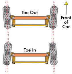 RC Toe-in and Toe-out